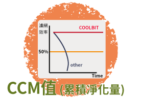 什麼是CCM值?空氣清淨機的CCM值有什麼差別?