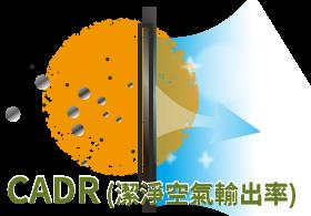 【空氣清淨機CODE】CADR值計算方式│CADR值怎麼換算適用坪數?
